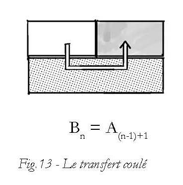 Figure 13 - Le tranfert coulé