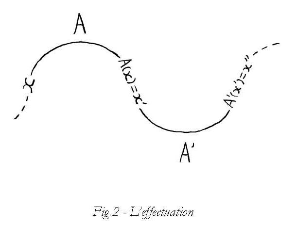 Figure 2 - L'effectuation