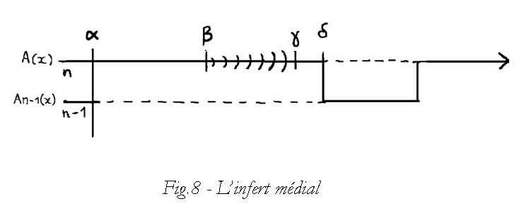 Figure 8 - L'infert médical